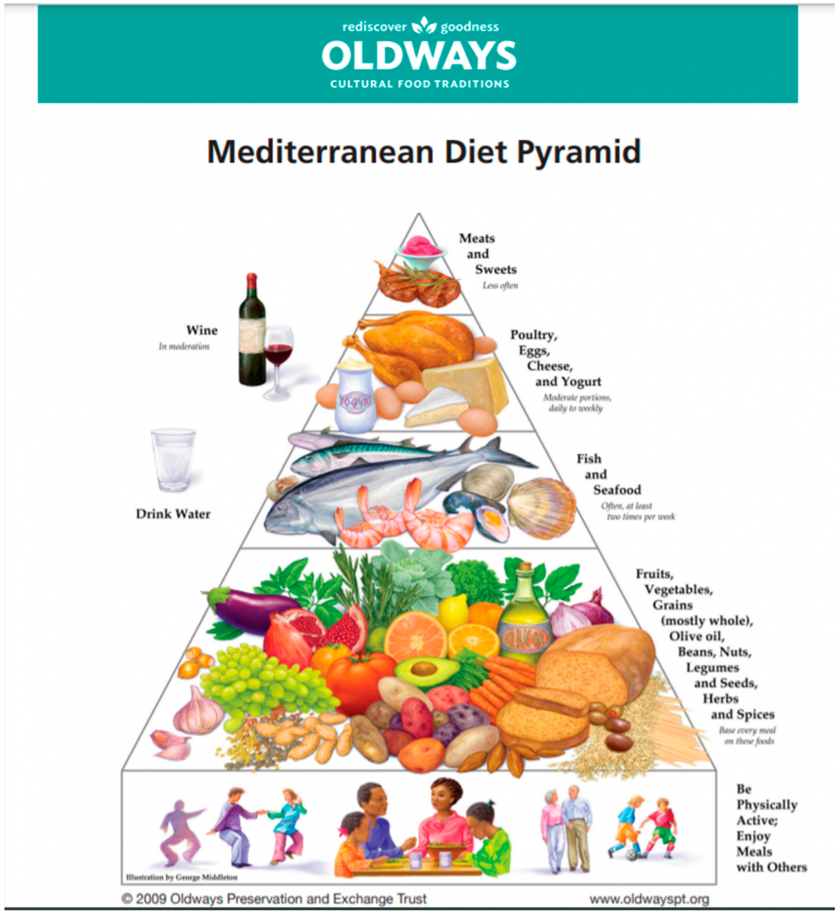 Nutrients | Free Full-Text | Mediterranean Diet and Type 2 Diabetes  Mellitus: A Perpetual Inspiration for the Scientific World. A Review | HTML
